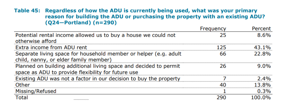 How ADUs are used